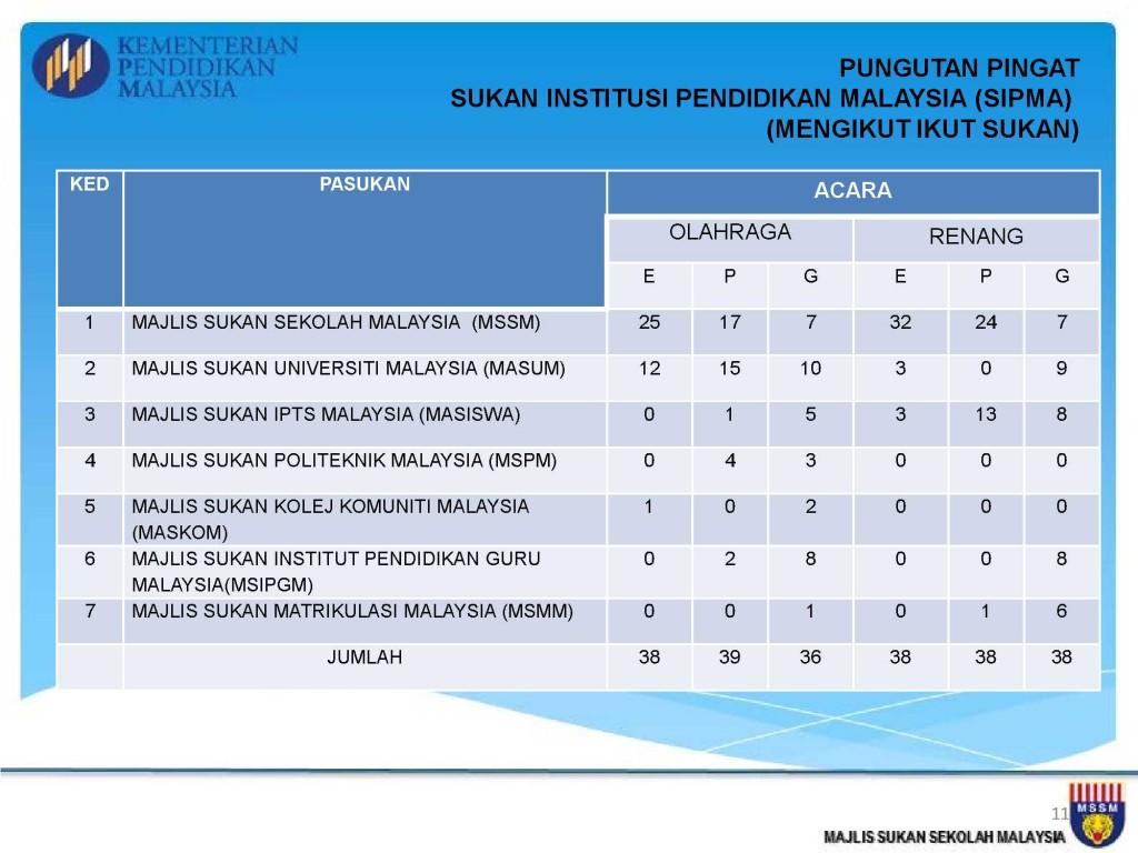 Analisis Kejohanan MSSM 2013_11