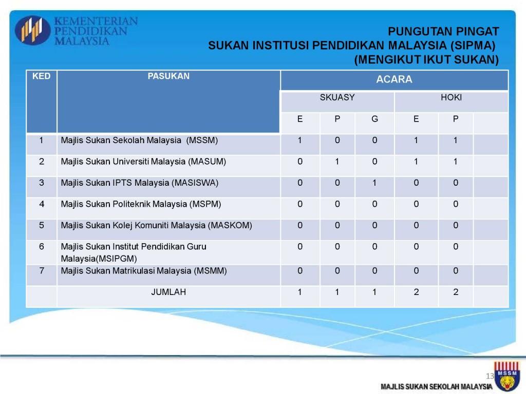 Analisis Kejohanan MSSM 2013_13