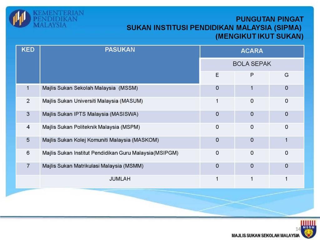 Analisis Kejohanan MSSM 2013_14