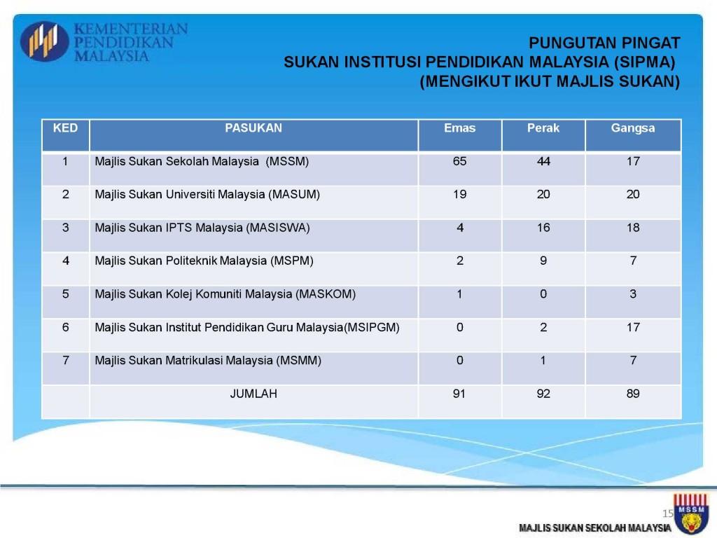 Analisis Kejohanan MSSM 2013_15