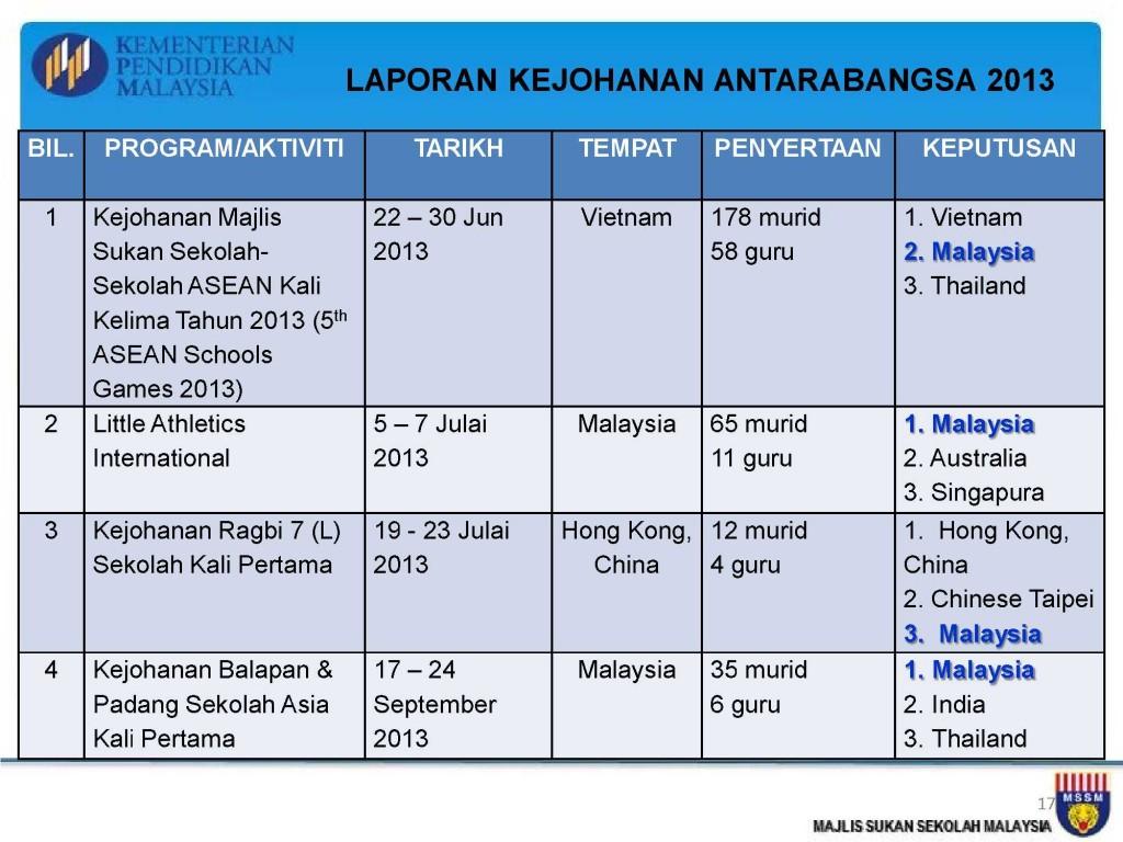 Analisis Kejohanan MSSM 2013_17