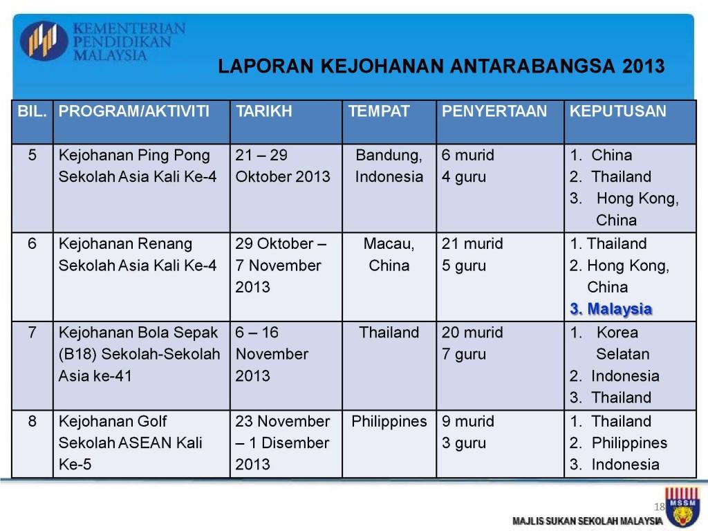 Analisis Kejohanan MSSM 2013_18
