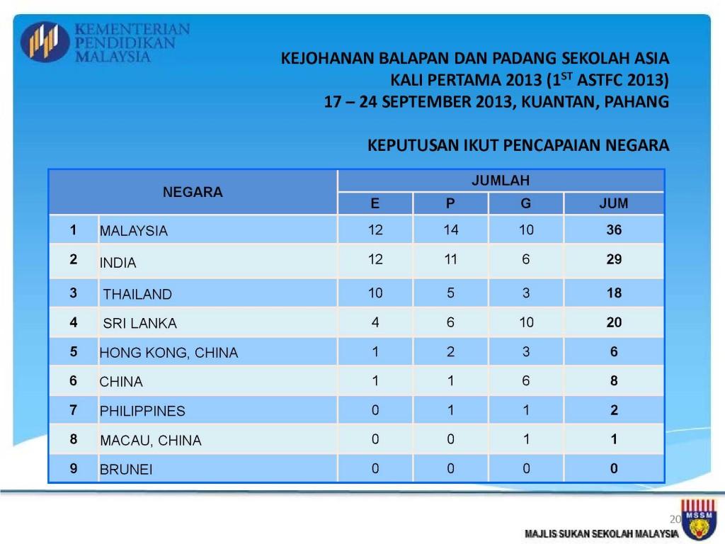 Analisis Kejohanan MSSM 2013_20