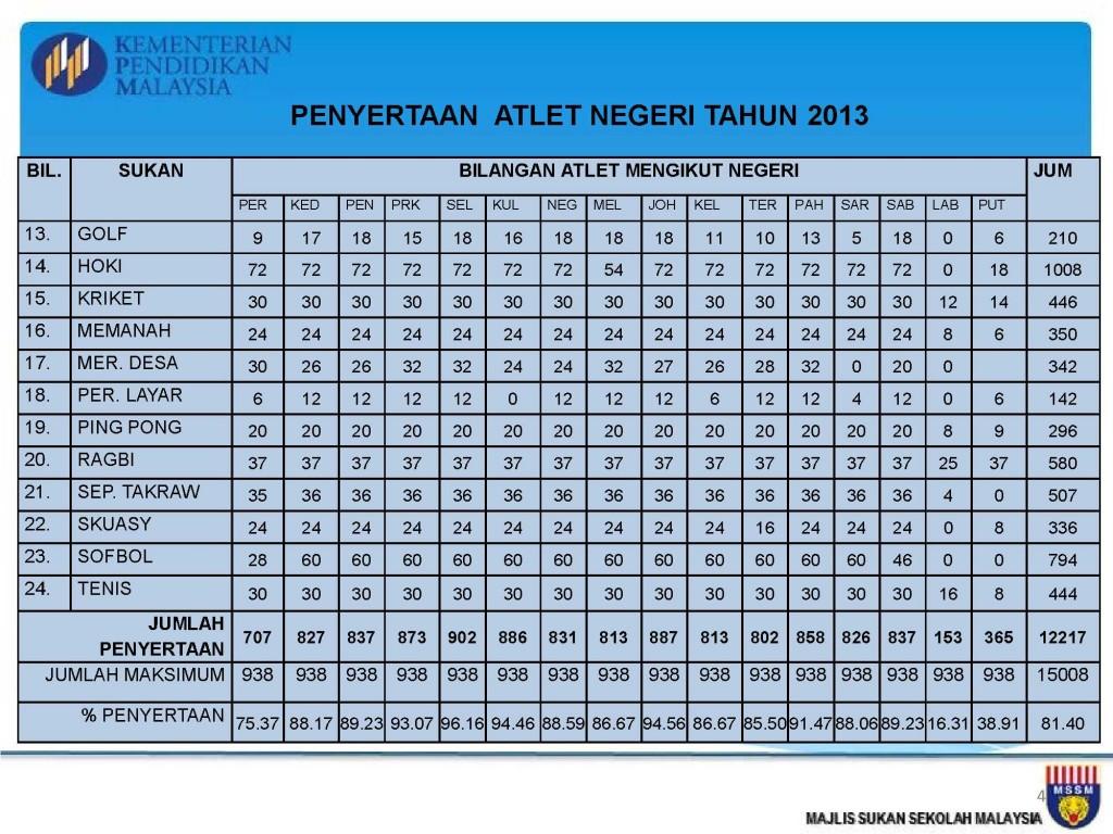 Analisis Kejohanan MSSM 2013_4