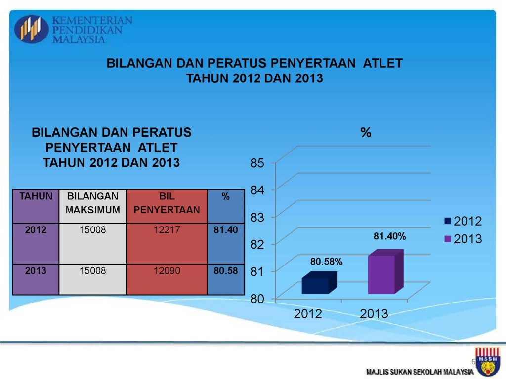 Analisis Kejohanan MSSM 2013_6