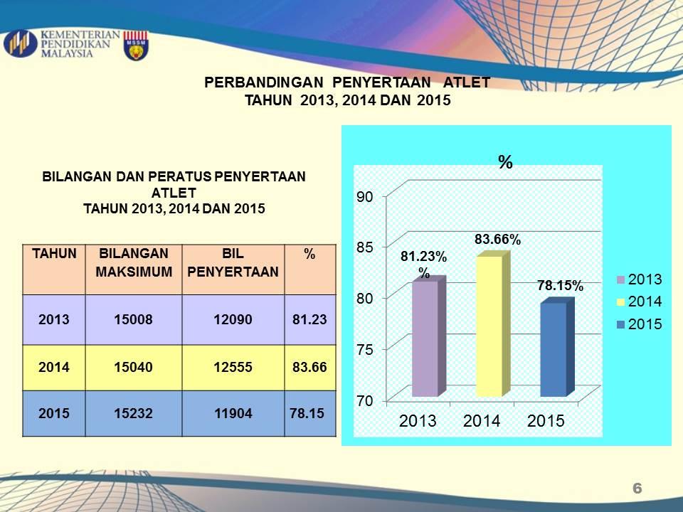 Analisis MSSM 2015 (4)