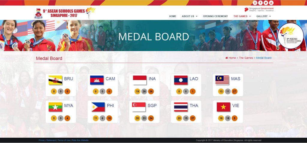 Day 4 Medal Board